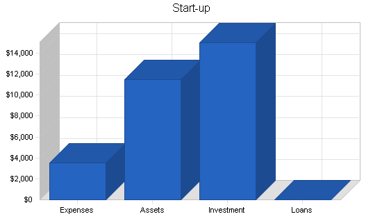 Garden furniture maker business plan, company summary chart image