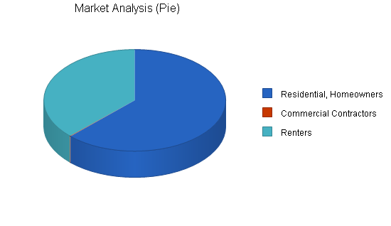 Garden nursery business plan, market analysis summary chart image
