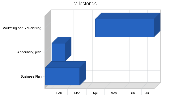 Garden nursery business plan, strategy and implementation summary chart image