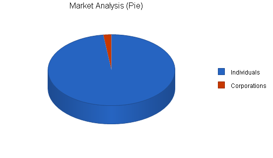 Gift basket business plan, market analysis summary chart image