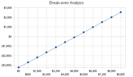Gift basket business plan, financial plan chart image