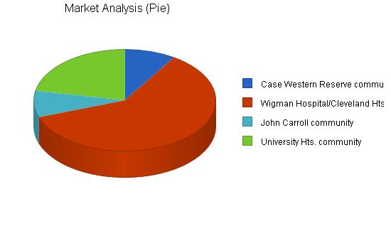 Gift novelty souvenir shop business plan, market analysis summary chart image