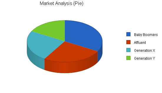Gift shop business plan, market analysis summary chart image