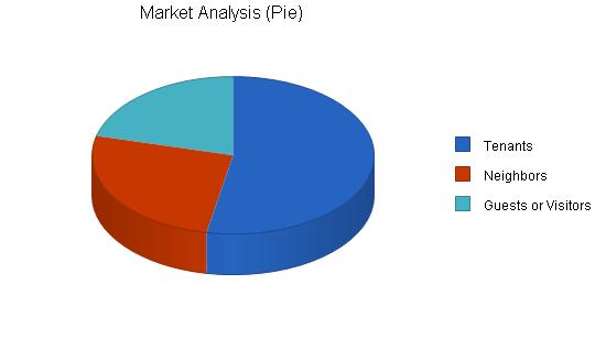 Gifts novelties souvenir business plan, market analysis summary chart image