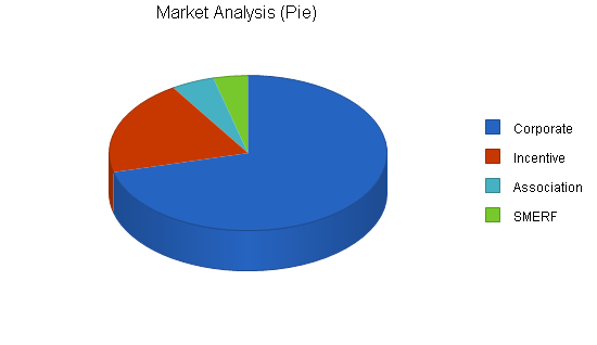Global event planning business plan, market analysis summary chart image