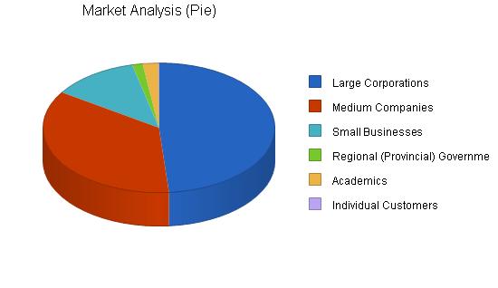 Global marketing business plan, market analysis summary chart image