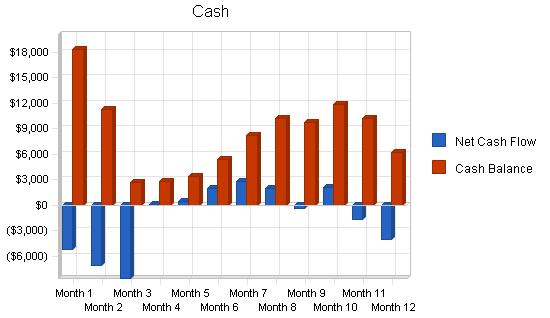 Golf club manufacturer business plan, financial plan chart image