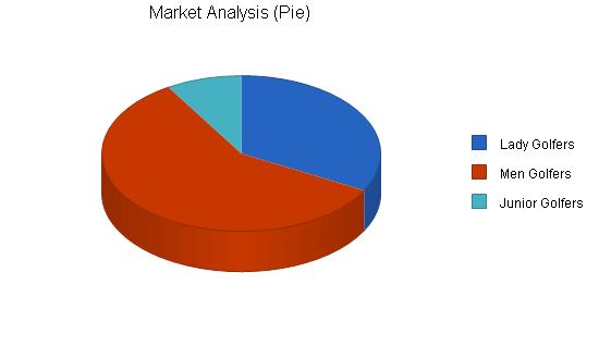 Golf club manufacturer business plan, market analysis summary chart image