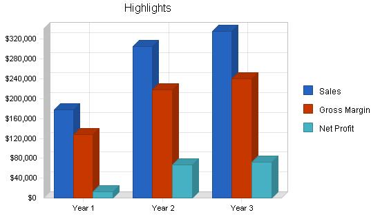 Golf club manufacturer business plan, executive summary chart image