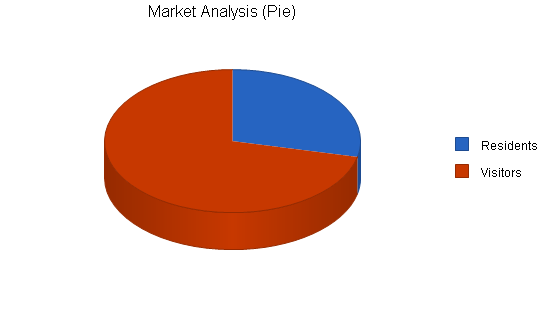 Golf course business plan, market analysis summary chart image