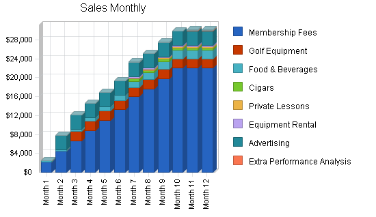Golf course training center business plan, strategy and implementation summary chart image