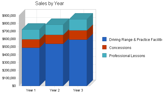 Golf driving range business plan, strategy and implementation summary chart image
