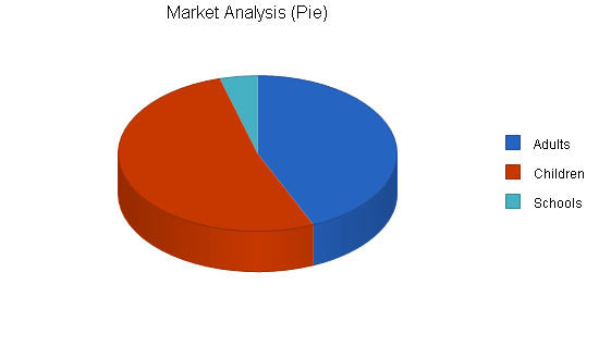 Golf driving range business plan, market analysis summary chart image