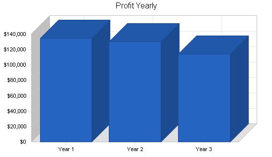 Golf driving range business plan, financial plan chart image