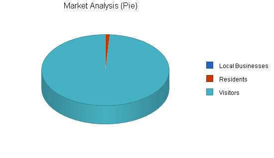 Gourmet food store business plan, market analysis summary chart image
