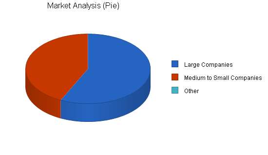 Government services business plan, market analysis summary chart image