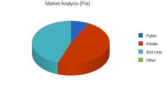 Gravel rock products business plan, market analysis summary chart image