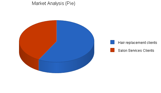 Hair replacement and salon business plan, market analysis summary chart image
