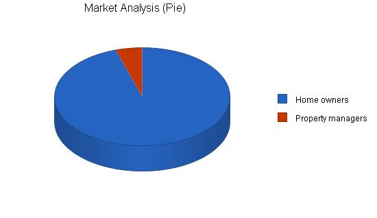 Handyman maintenance business plan, market analysis summary chart image