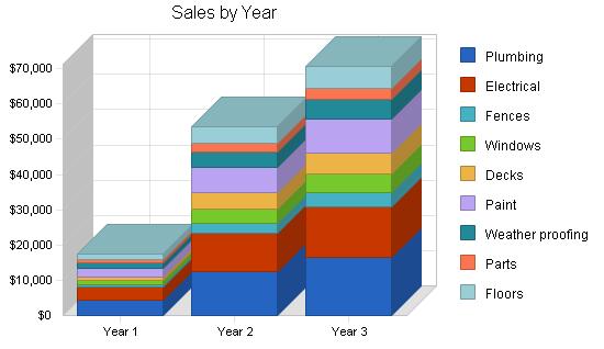 Handyman maintenance business plan, strategy and implementation summary chart image