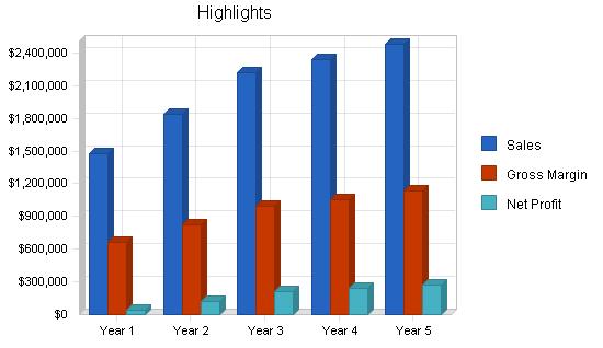 Hardware retail franchise business plan, executive summary chart image