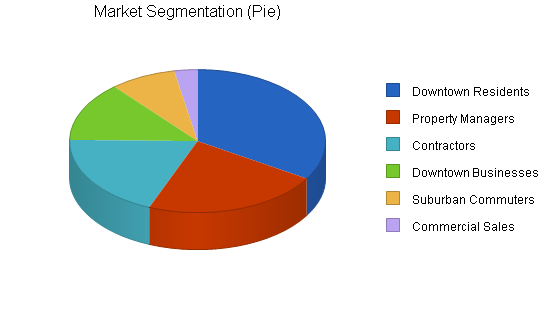 Hardware retail franchise business plan, market analysis summary chart image