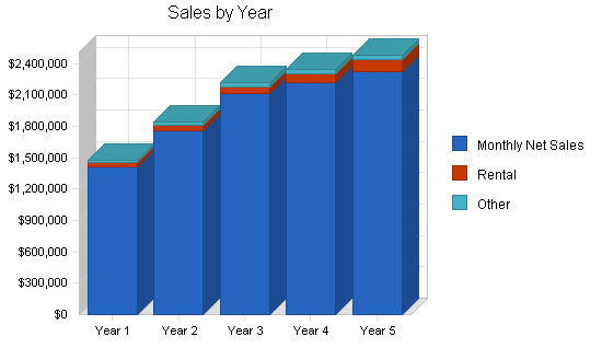 Hardware retail franchise business plan, strategy and implementation summary chart image