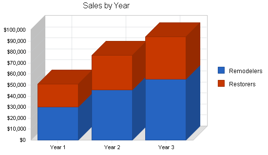 Hardwood floor refinisher business plan, strategy and implementation summary chart image