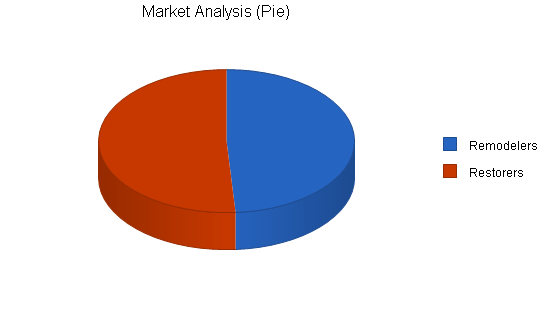 Hardwood floor refinisher business plan, market analysis summary chart image
