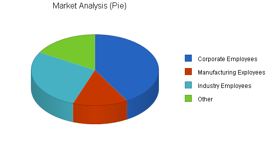 Health club business plan, market analysis summary chart image