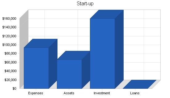 Health spa business plan, company summary chart image