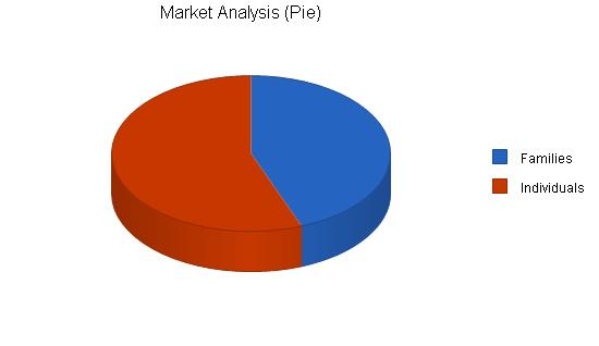 Healthy restaurant business plan, market analysis summary chart image