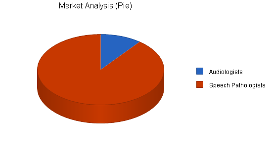 Hearing testing systems business plan, market analysis summary chart image