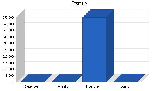 High-tech marketing business plan, company summary chart image