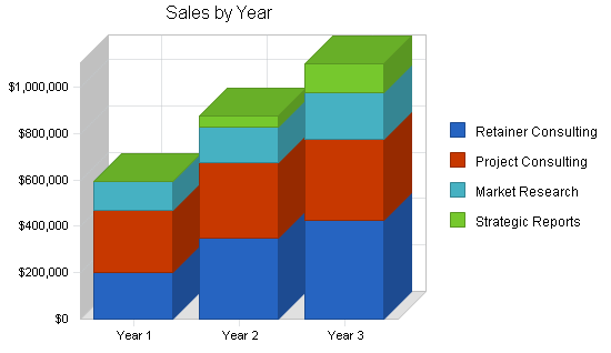 High-tech marketing business plan, strategy and implementation summary chart image