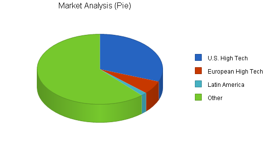High-tech marketing business plan, market analysis summary chart image