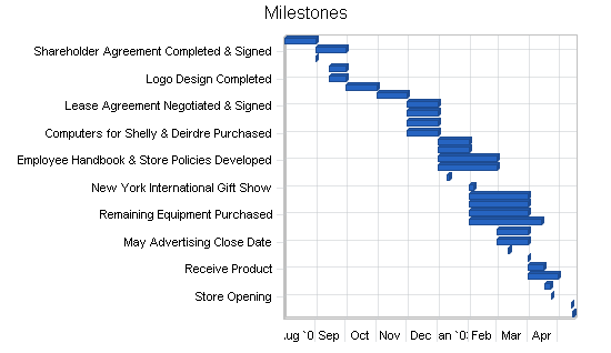 Home accessories and gifts business plan, strategy and implementation summary chart image