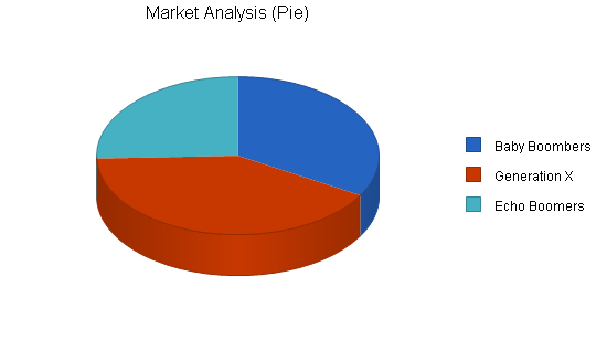 Home accessories and gifts business plan, market analysis summary chart image