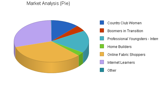 Home decoration fabrics business plan, market analysis summary chart image