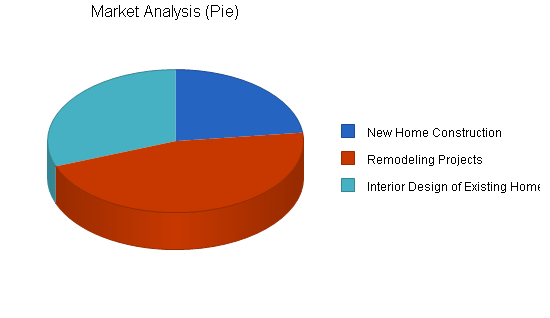 Home interior design business plan, market analysis summary chart image