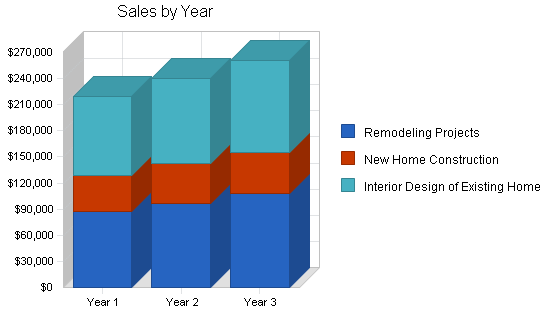 Home interior design business plan, strategy and implementation summary chart image