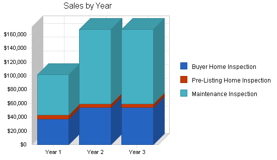 Home real estate inspection business plan, strategy and implementation summary chart image