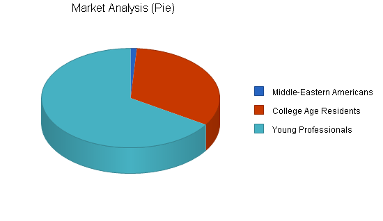 Hookah bar business plan, market analysis summary chart image