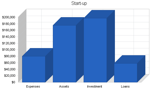 Hookah bar business plan, company summary chart image