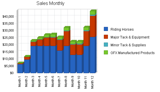 Horse reseller business plan, strategy and implementation summary chart image