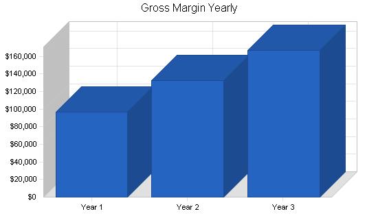 Horse reseller business plan, financial plan chart image