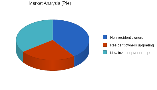Horse training business plan, market analysis summary chart image