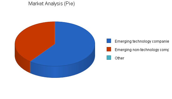 Human resources consulting business plan, market analysis summary chart image