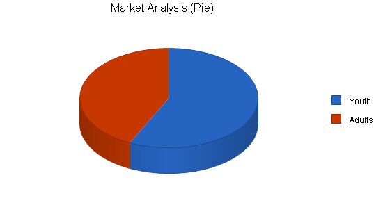 Indoor soccer facility business plan, market analysis summary chart image
