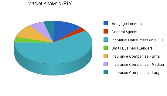 Industry-specific software business plan, market analysis summary chart image